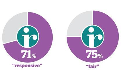 Some 71 percent of members thought IRD responsive and slightly more (75 percent) found it fair.