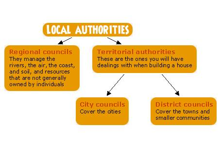 Local authorities structure