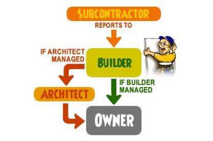 Types of building contracts Consumer NZ – Types of Construction Contract