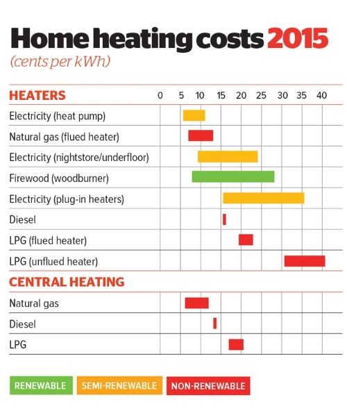 Home energy costs heating options consumer nz for Best heating options for home