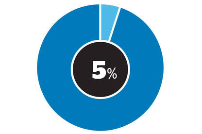 The percentage in our survey who agreed companies had their best interests at heart.
