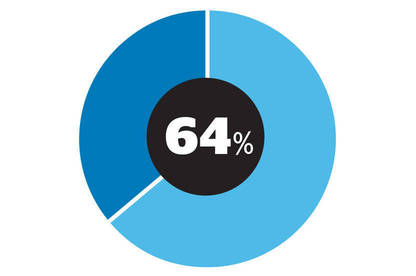 The percentage in our survey who agreed it paid to shop around as some companies offered better deals than others.
