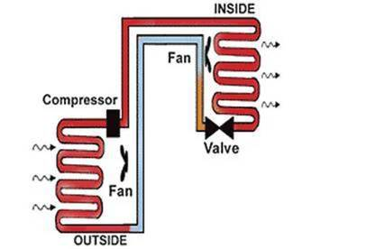 13may heat pumps how it works